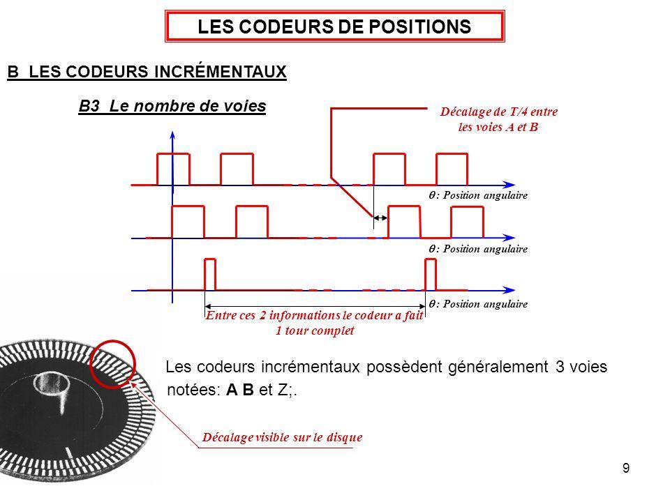 9 LES CODEURS DE POSITIONS B LES CODEURS INCRÉMENTAUX B3 Le nombre de voies Sortie A du codeur Sortie B du codeur Sortie Z du codeur Entre ces 2 infor