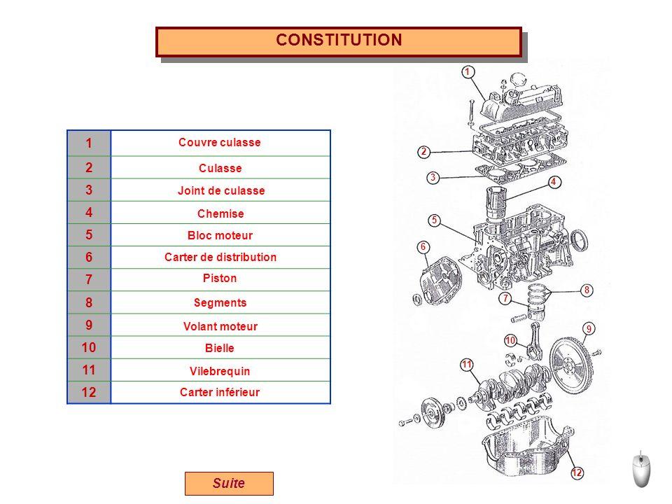 Suite 1 2 3 4 5 6 7 8 9 10 11 12 CONSTITUTION 1 2 3 4 5 6 7 8 9 10 11 12 Couvre culasse Culasse Joint de culasse Chemise Bloc moteur Carter de distrib