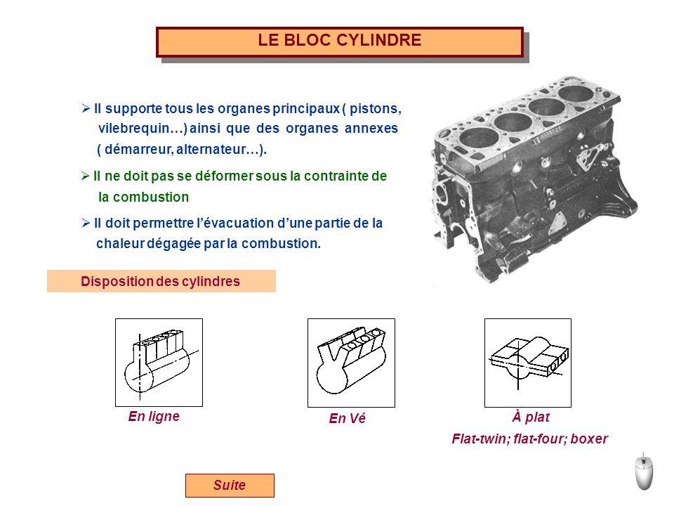 LE BLOC CYLINDRE Suite Il supporte tous les organes principaux ( pistons, vilebrequin…) ainsi que des organes annexes ( démarreur, alternateur…). Il n