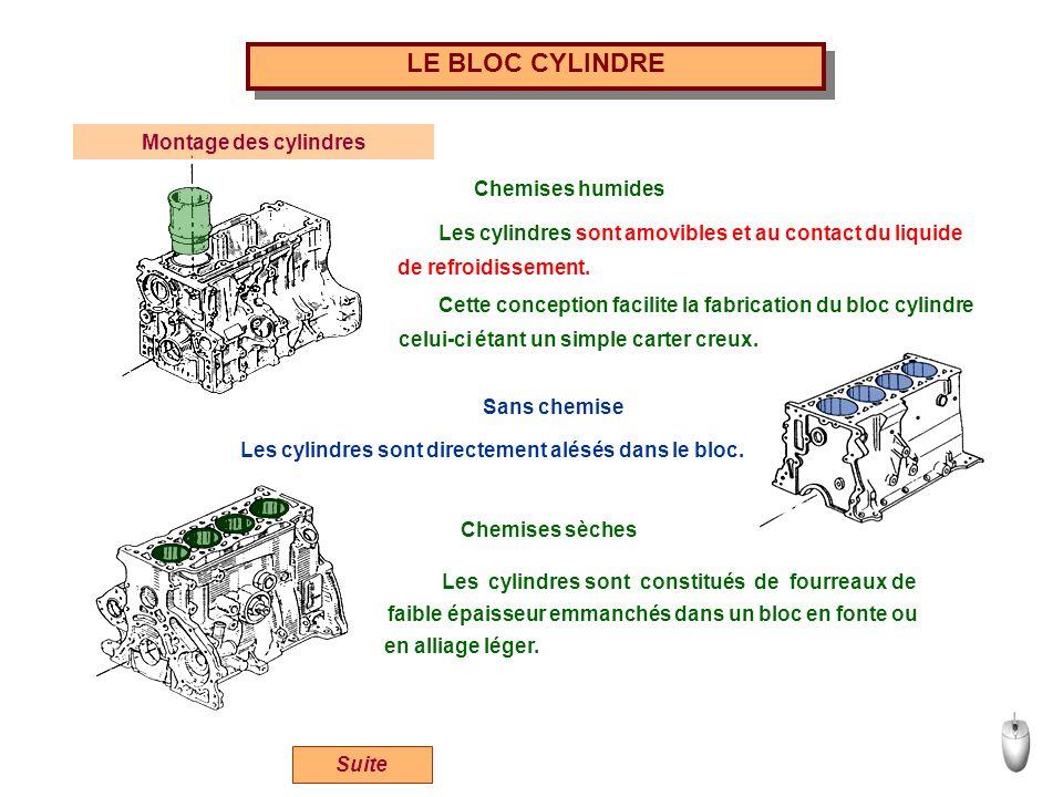 Suite Montage des cylindres Chemises humides LE BLOC CYLINDRE Les cylindres sont amovibles et au contact du liquide de refroidissement. Cette concepti