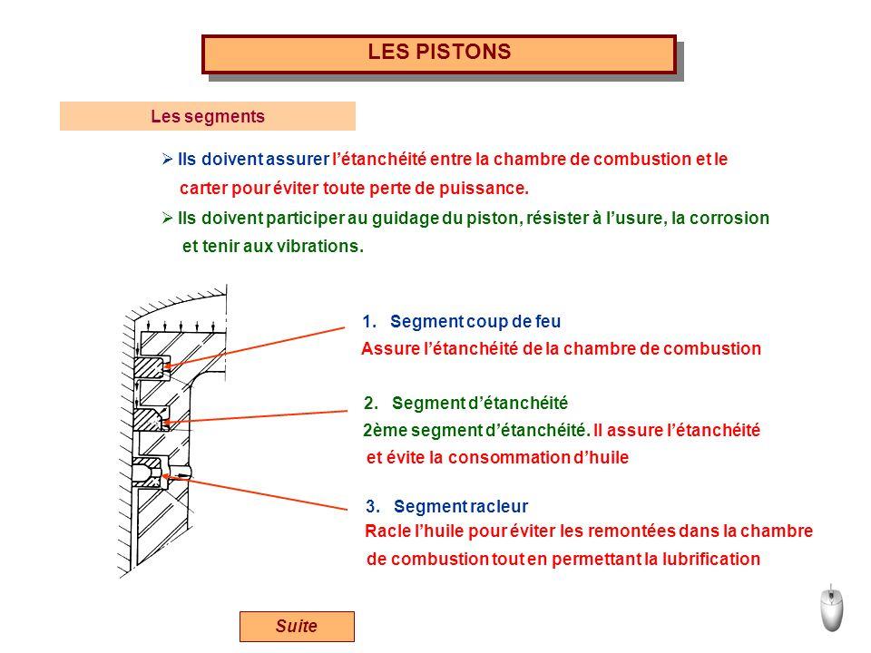 LES PISTONS Suite 1. Segment coup de feu Assure létanchéité de la chambre de combustion 2. Segment détanchéité 3. Segment racleur 2ème segment détanch