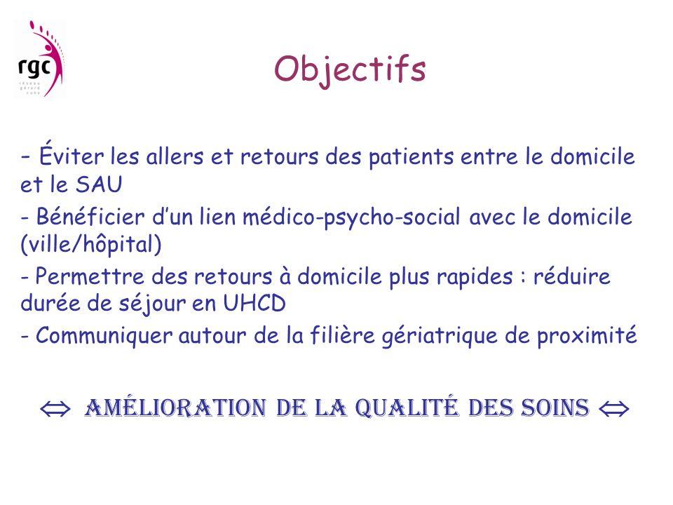Objectifs - Éviter les allers et retours des patients entre le domicile et le SAU - Bénéficier dun lien médico-psycho-social avec le domicile (ville/h