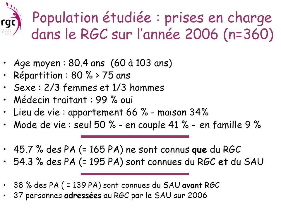 Population étudiée : prises en charge dans le RGC sur lannée 2006 (n=360) Age moyen : 80.4 ans (60 à 103 ans) Répartition : 80 % > 75 ans Sexe : 2/3 f