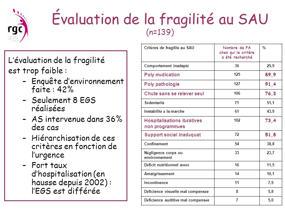 Évaluation de la fragilité au SAU (n=139) Lévaluation de la fragilité est trop faible : –Enquête denvironnement faite : 42% –Seulement 8 EGS réalisées