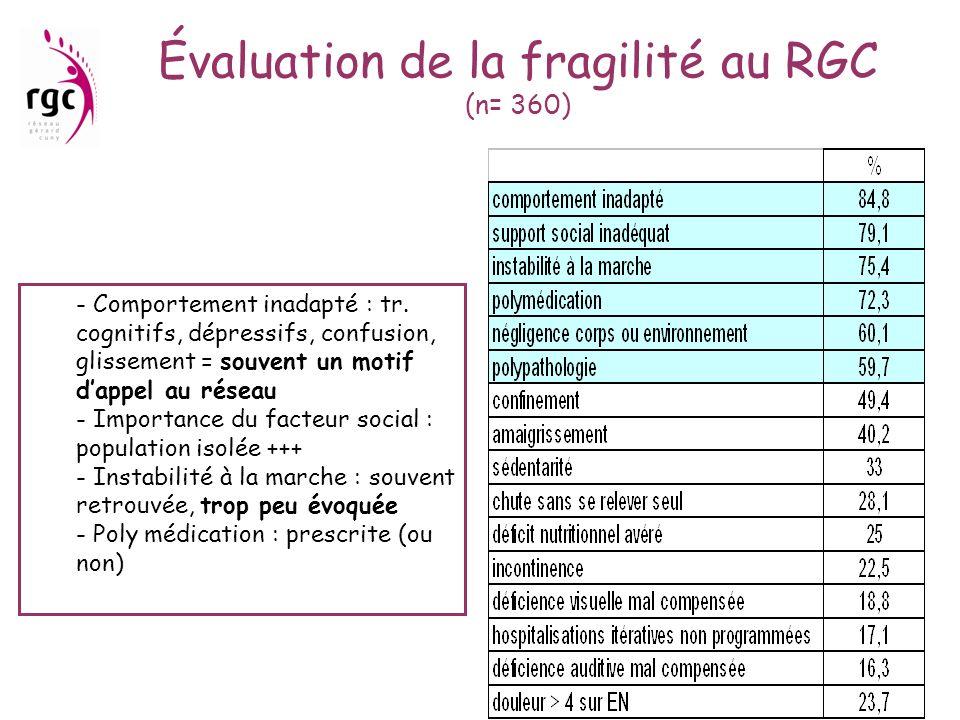 Évaluation de la fragilité au RGC (n= 360) - Comportement inadapté : tr. cognitifs, dépressifs, confusion, glissement = souvent un motif dappel au rés
