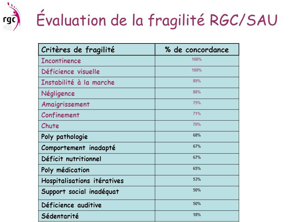 Évaluation de la fragilité RGC/SAU Critères de fragilité% de concordance Incontinence 100% Déficience visuelle 100% Instabilité à la marche 89% Néglig