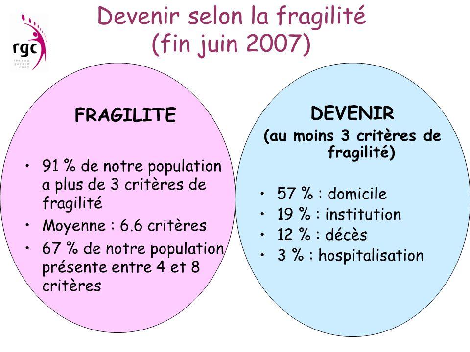 Devenir selon la fragilité (fin juin 2007) FRAGILITE 91 % de notre population a plus de 3 critères de fragilité Moyenne : 6.6 critères 67 % de notre p