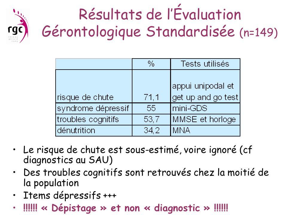 Résultats de lÉvaluation Gérontologique Standardisée (n=149) Le risque de chute est sous-estimé, voire ignoré (cf diagnostics au SAU) Des troubles cog