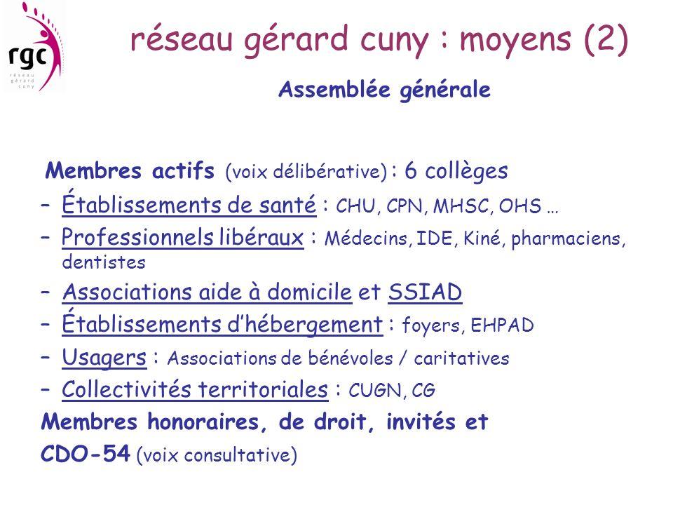 réseau gérard cuny : moyens (2) Assemblée générale Membres actifs (voix délibérative) : 6 collèges –Établissements de santé : CHU, CPN, MHSC, OHS … –P