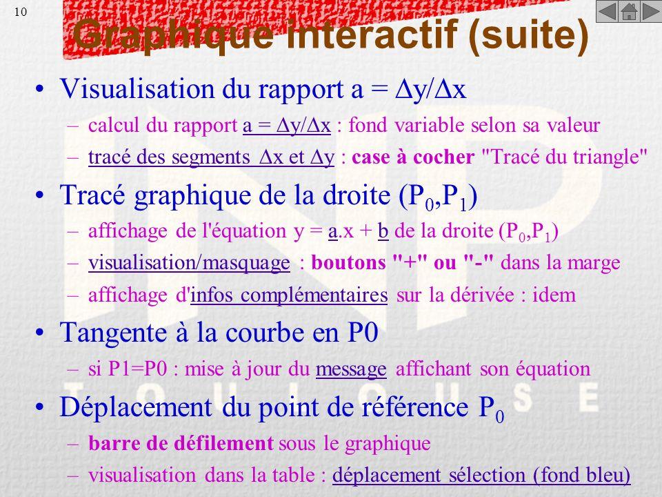 9 Graphique interactif Exemple : dérivée d'une fonctiondérivée d'une fonction –en tout point P 0, limite du rapport y/ x f(x 1 ) - f(x 0 ) Lim -------