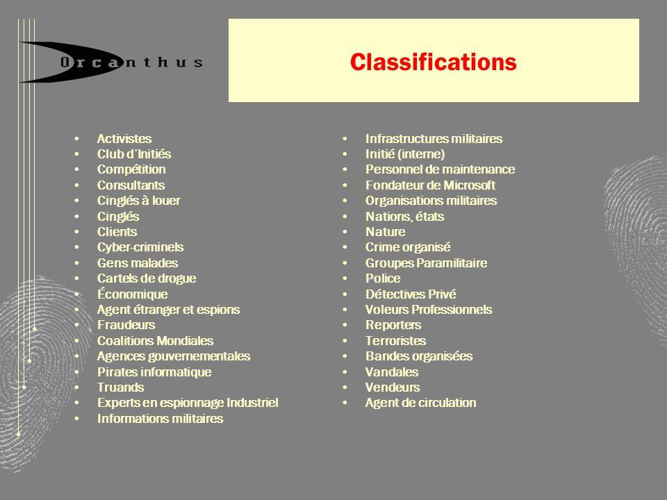 Classifications Activistes Club dInitiés Compétition Consultants Cinglés à louer Cinglés Clients Cyber-criminels Gens malades Cartels de drogue Économ