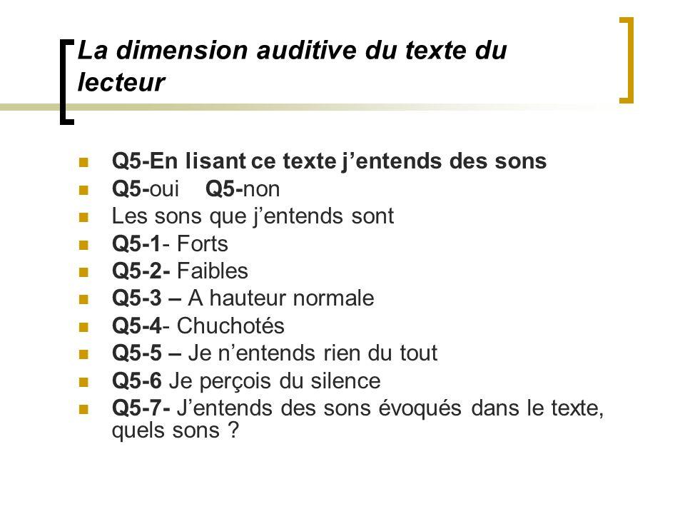 La dimension auditive du texte du lecteur Q5-En lisant ce texte jentends des sons Q5-oui Q5-non Les sons que jentends sont Q5-1- Forts Q5-2- Faibles Q5-3 – A hauteur normale Q5-4- Chuchotés Q5-5 – Je nentends rien du tout Q5-6 Je perçois du silence Q5-7- Jentends des sons évoqués dans le texte, quels sons