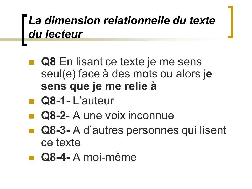 La dimension relationnelle du texte du lecteur Q8 En lisant ce texte je me sens seul(e) face à des mots ou alors je sens que je me relie à Q8-1- Lauteur Q8-2- A une voix inconnue Q8-3- A dautres personnes qui lisent ce texte Q8-4- A moi-même
