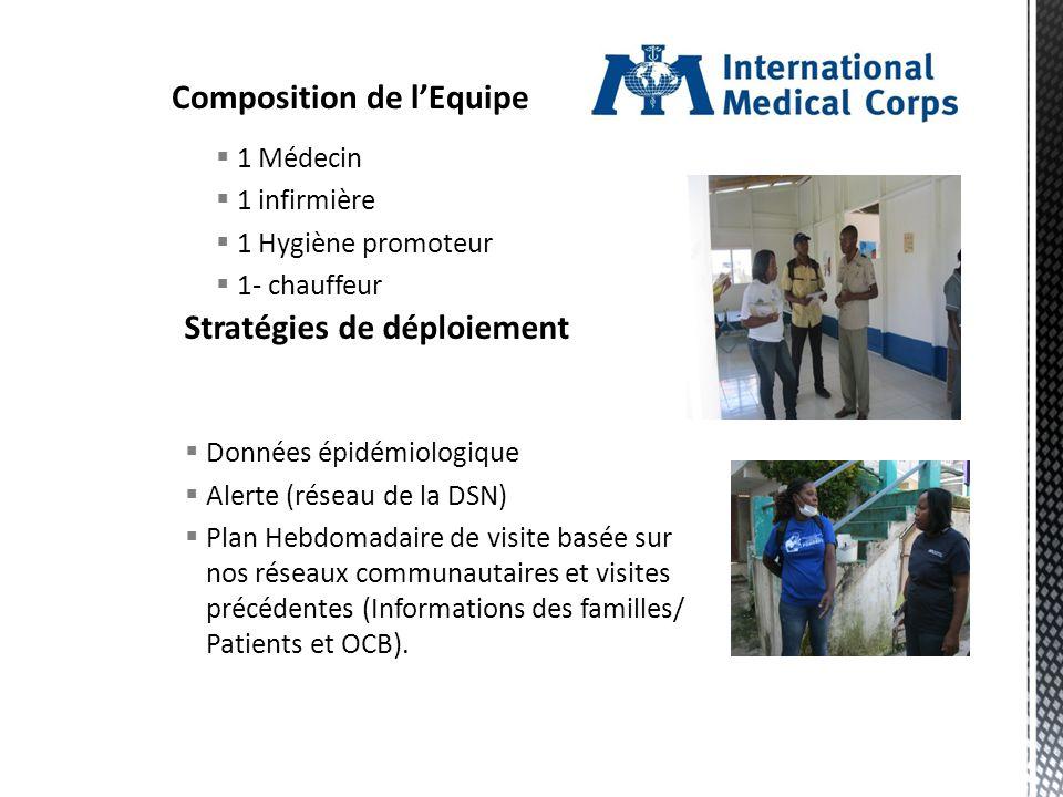 1 Médecin 1 infirmière 1 Hygiène promoteur 1- chauffeur Données épidémiologique Alerte (réseau de la DSN) Plan Hebdomadaire de visite basée sur nos réseaux communautaires et visites précédentes (Informations des familles/ Patients et OCB).