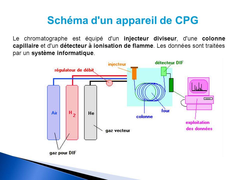 Schéma d'un appareil de CPG Le chromatographe est équipé d'un injecteur diviseur, d'une colonne capillaire et d'un détecteur à ionisation de flamme. L