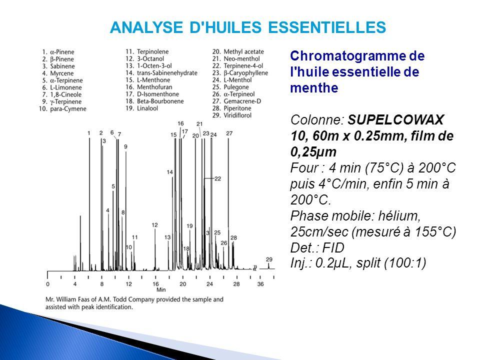 ANALYSE D HUILES ESSENTIELLES Chromatogramme de l huile essentielle de menthe Colonne: SUPELCOWAX 10, 60m x 0.25mm, film de 0,25µm Four : 4 min (75°C) à 200°C puis 4°C/min, enfin 5 min à 200°C.