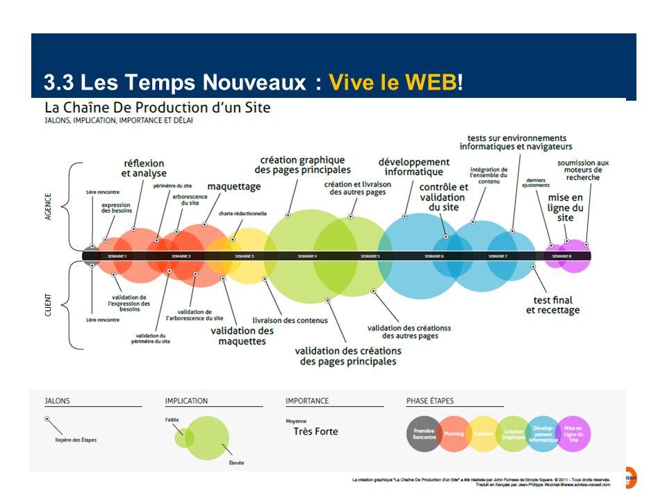 Gestion de Projet | 08.2012| Page 15 IT PC MO| G.L. 3.3 Les Temps Nouveaux : Vive le WEB!