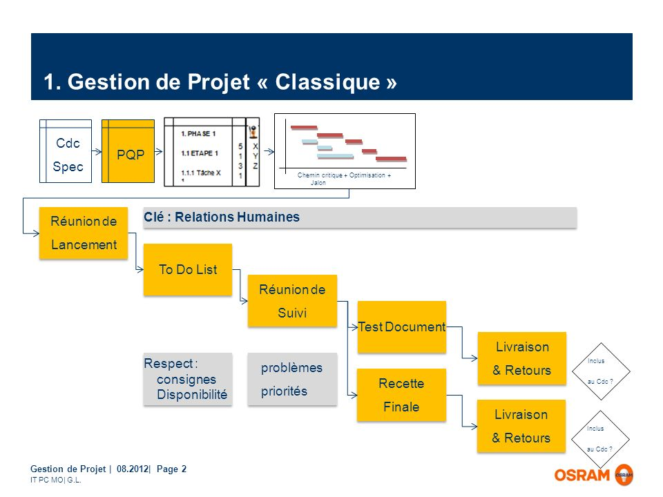 Gestion de Projet | 08.2012| Page 2 IT PC MO| G.L. 1. Gestion de Projet « Classique » Chemin critique + Optimisation + Jalon Cdc Spec PQP Réunion de L