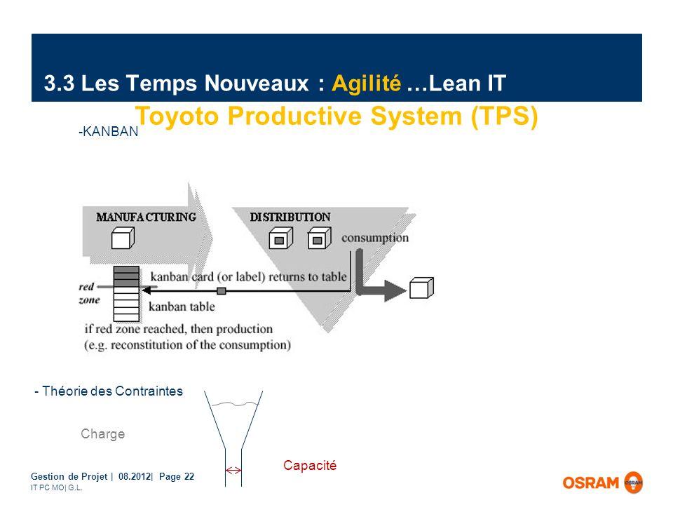 Gestion de Projet | 08.2012| Page 22 IT PC MO| G.L. 3.3 Les Temps Nouveaux : Agilité …Lean IT Toyoto Productive System (TPS) Charge Capacité -KANBAN -