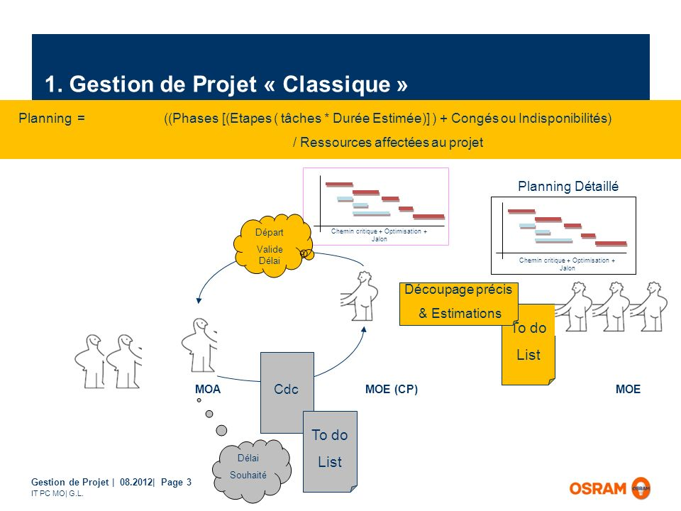 Gestion de Projet | 08.2012| Page 3 IT PC MO| G.L. Planning =((Phases [(Etapes ( tâches * Durée Estimée)] ) + Congés ou Indisponibilités) / Ressources