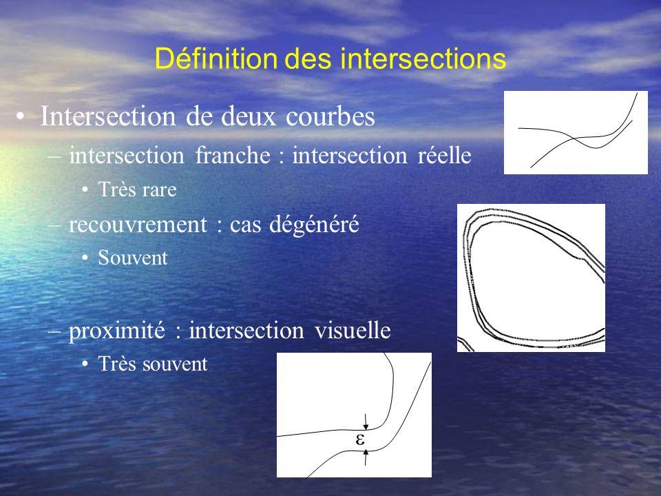 Définition des intersections Auto-intersections –Intersection réelle, recouvrement, proximité Principe –Découpage des courbes (Andersson, 1998) –Détection entre deux courbes
