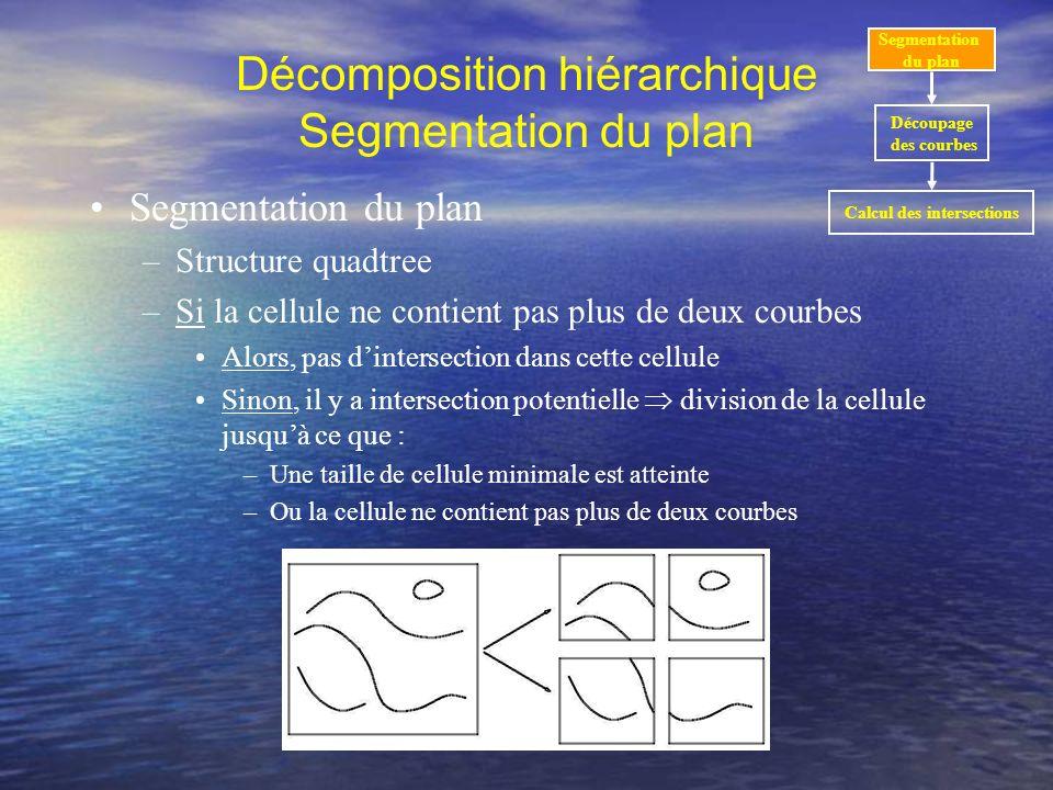 Segmentation dune carte Décomposition hiérarchique Segmentation du plan