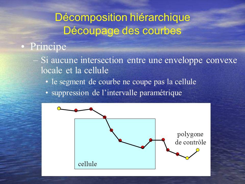 Adapté aux courbes B-splines –Rapidité : pas dinsertion de nouveaux points Comparaison des coordonnées des points –Robustesse : traitement des cas particuliers (recouvrement, intersection visuelle) Problèmes numériques (appartenance dun point à une cellule) Dilatation des cellules Décomposition hiérarchique Découpage des courbes