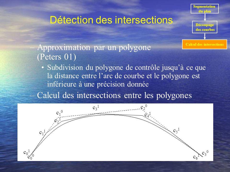 Résultats Temps de calcul et nombre de solutions dépendent de –La profondeur de larbre Trop profond = le temps de segmentation augmente Pas assez profond = le temps pour les approximations augmente –La précision des approximations Méthodes géométriques Contexte de la cartographie numérique Principe de la méthode Résultats Conclusions et perspectives