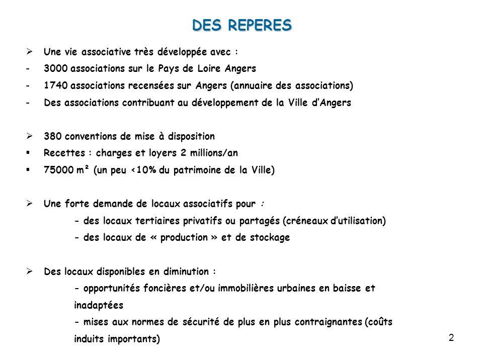 2 DES REPERES Une vie associative très développée avec : -3000 associations sur le Pays de Loire Angers -1740 associations recensées sur Angers (annua