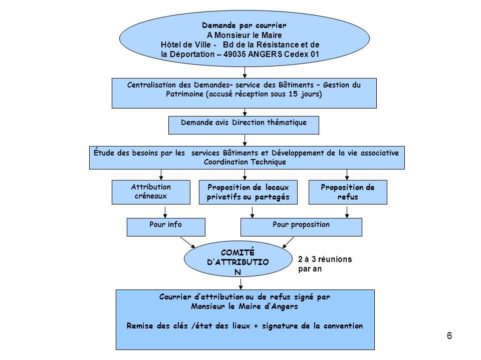 6 Attribution créneaux Pour infoPour proposition COMITÉ DATTRIBUTIO N Demande par courrier A Monsieur le Maire Hôtel de Ville - Bd de la Résistance et