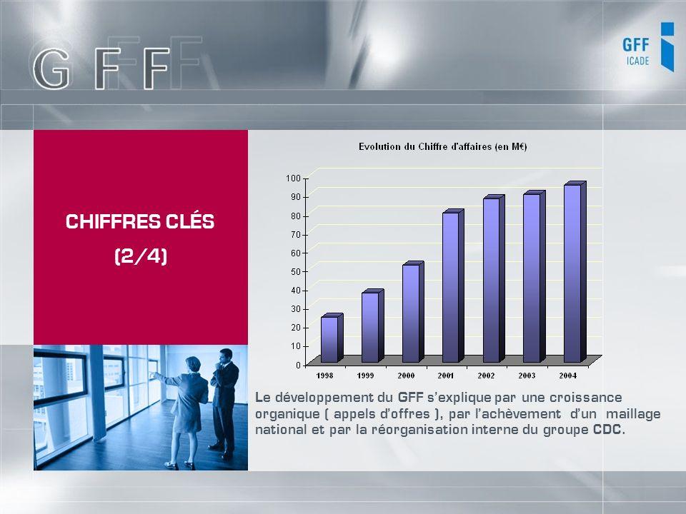 CHIFFRES CLÉS (2/4) Le développement du GFF sexplique par une croissance organique ( appels doffres ), par lachèvement dun maillage national et par la