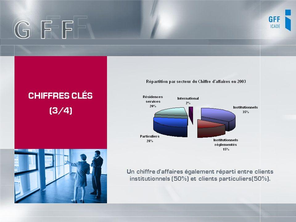 CHIFFRES CLÉS (3/4) Un chiffre daffaires également réparti entre clients institutionnels (50%) et clients particuliers(50%).