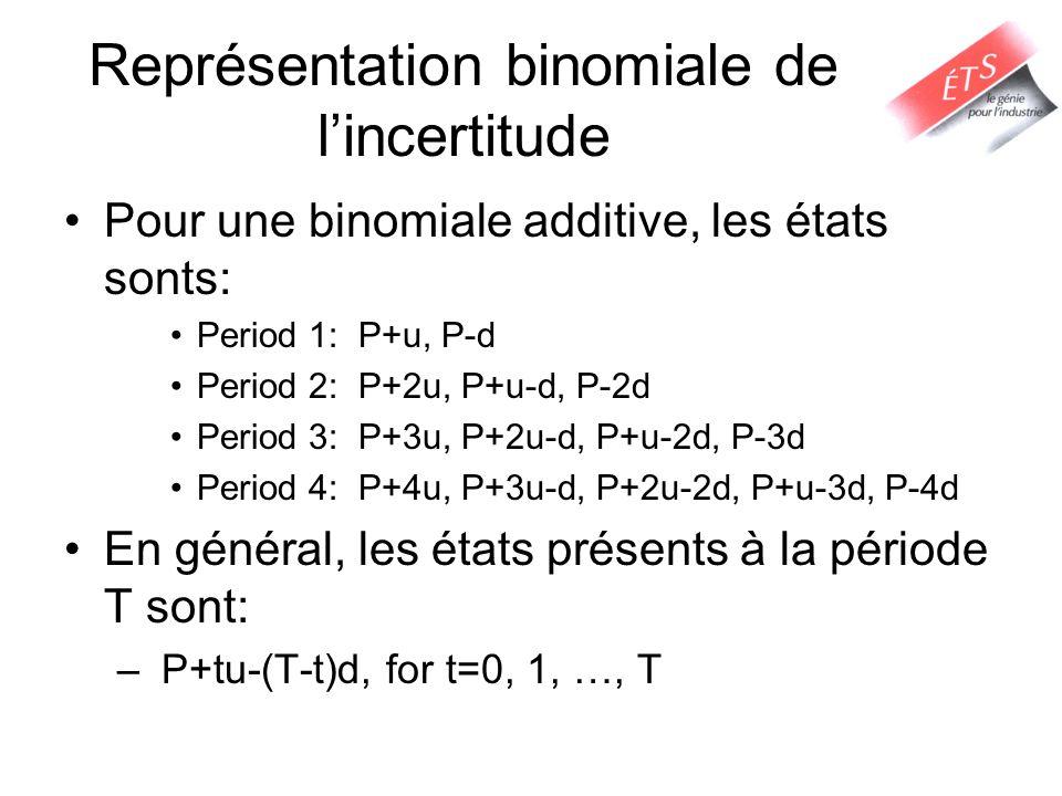 Représentation binomiale de lincertitude Pour une binomiale additive, les états sonts: Period 1: P+u, P-d Period 2: P+2u, P+u-d, P-2d Period 3: P+3u, P+2u-d, P+u-2d, P-3d Period 4: P+4u, P+3u-d, P+2u-2d, P+u-3d, P-4d En général, les états présents à la période T sont: – P+tu-(T-t)d, for t=0, 1, …, T