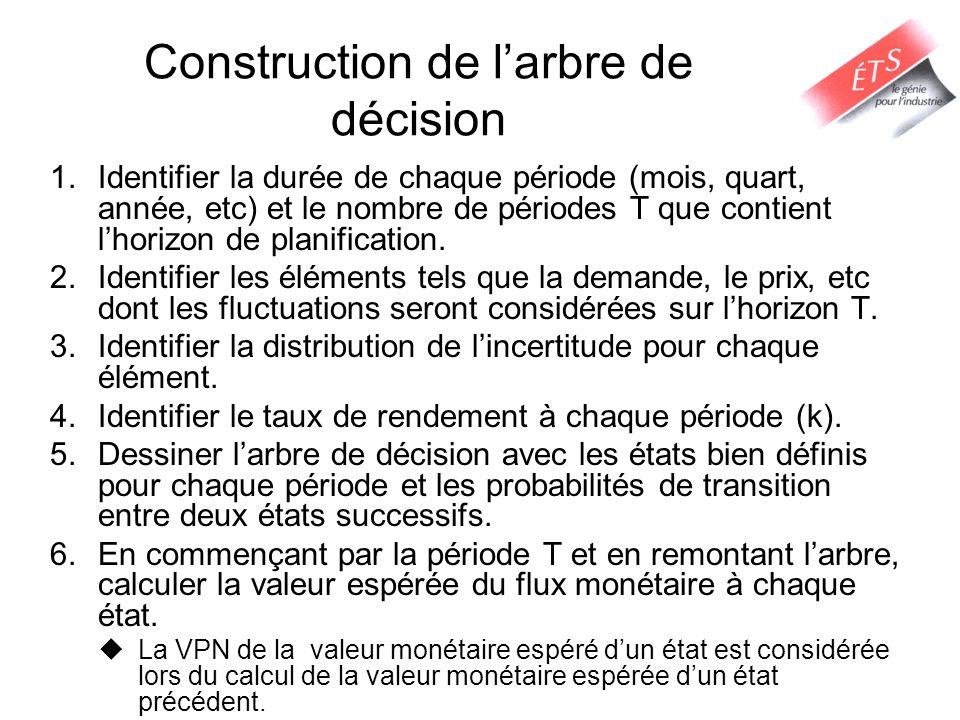 Construction de larbre de décision 1.Identifier la durée de chaque période (mois, quart, année, etc) et le nombre de périodes T que contient lhorizon de planification.