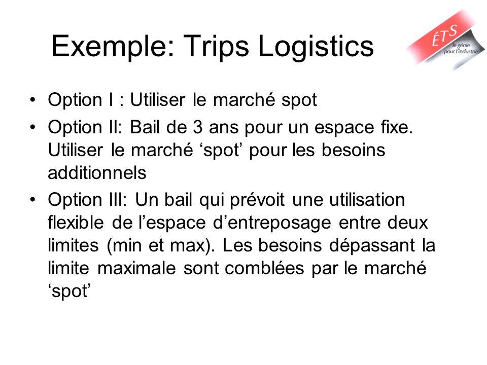 Exemple: Trips Logistics Option I : Utiliser le marché spot Option II: Bail de 3 ans pour un espace fixe.