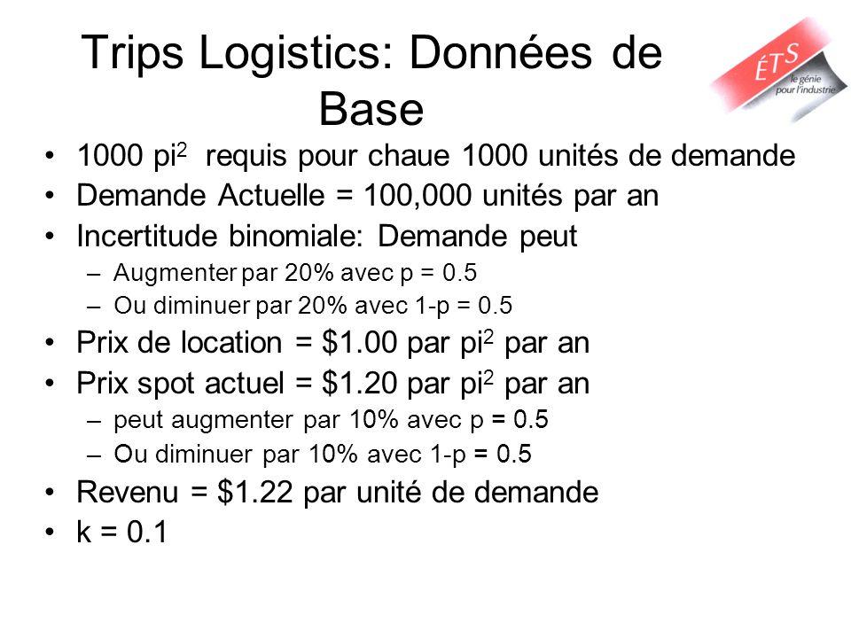 Trips Logistics: Données de Base 1000 pi 2 requis pour chaue 1000 unités de demande Demande Actuelle = 100,000 unités par an Incertitude binomiale: Demande peut –Augmenter par 20% avec p = 0.5 –Ou diminuer par 20% avec 1-p = 0.5 Prix de location = $1.00 par pi 2 par an Prix spot actuel = $1.20 par pi 2 par an –peut augmenter par 10% avec p = 0.5 –Ou diminuer par 10% avec 1-p = 0.5 Revenu = $1.22 par unité de demande k = 0.1