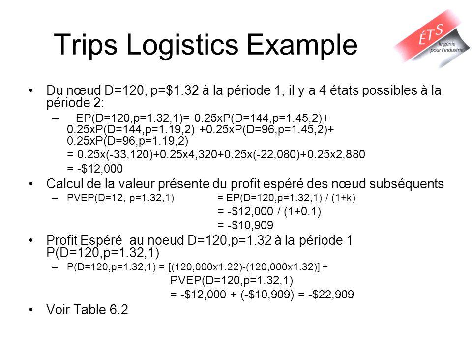 Trips Logistics Example Du nœud D=120, p=$1.32 à la période 1, il y a 4 états possibles à la période 2: –EP(D=120,p=1.32,1)= 0.25xP(D=144,p=1.45,2)+ 0.25xP(D=144,p=1.19,2) +0.25xP(D=96,p=1.45,2)+ 0.25xP(D=96,p=1.19,2) = 0.25x(-33,120)+0.25x4,320+0.25x(-22,080)+0.25x2,880 = -$12,000 Calcul de la valeur présente du profit espéré des nœud subséquents –PVEP(D=12, p=1.32,1) = EP(D=120,p=1.32,1) / (1+k) = -$12,000 / (1+0.1) = -$10,909 Profit Espéré au noeud D=120,p=1.32 à la période 1 P(D=120,p=1.32,1) –P(D=120,p=1.32,1) = [(120,000x1.22)-(120,000x1.32)] + PVEP(D=120,p=1.32,1) = -$12,000 + (-$10,909) = -$22,909 Voir Table 6.2