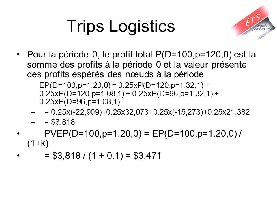 Trips Logistics Pour la période 0, le profit total P(D=100,p=120,0) est la somme des profits à la période 0 et la valeur présente des profits espérés des nœuds à la période –EP(D=100,p=1.20,0) = 0.25xP(D=120,p=1.32,1) + 0.25xP(D=120,p=1.08,1) + 0.25xP(D=96,p=1.32,1) + 0.25xP(D=96,p=1.08,1) –= 0.25x(-22,909)+0.25x32,073+0.25x(-15,273)+0.25x21,382 –= $3,818 PVEP(D=100,p=1.20,0) = EP(D=100,p=1.20,0) / (1+k) = $3,818 / (1 + 0.1) = $3,471