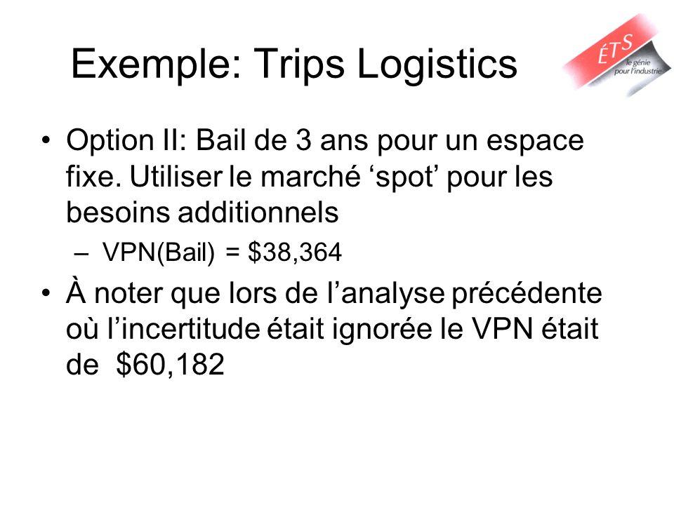 Exemple: Trips Logistics Option II: Bail de 3 ans pour un espace fixe.