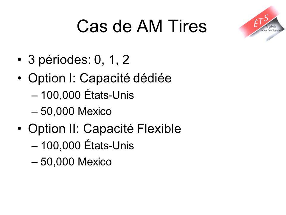 Cas de AM Tires 3 périodes: 0, 1, 2 Option I: Capacité dédiée –100,000 États-Unis –50,000 Mexico Option II: Capacité Flexible –100,000 États-Unis –50,000 Mexico