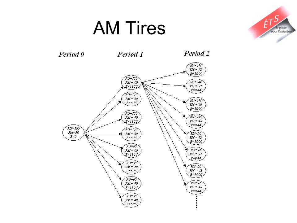 AM Tires