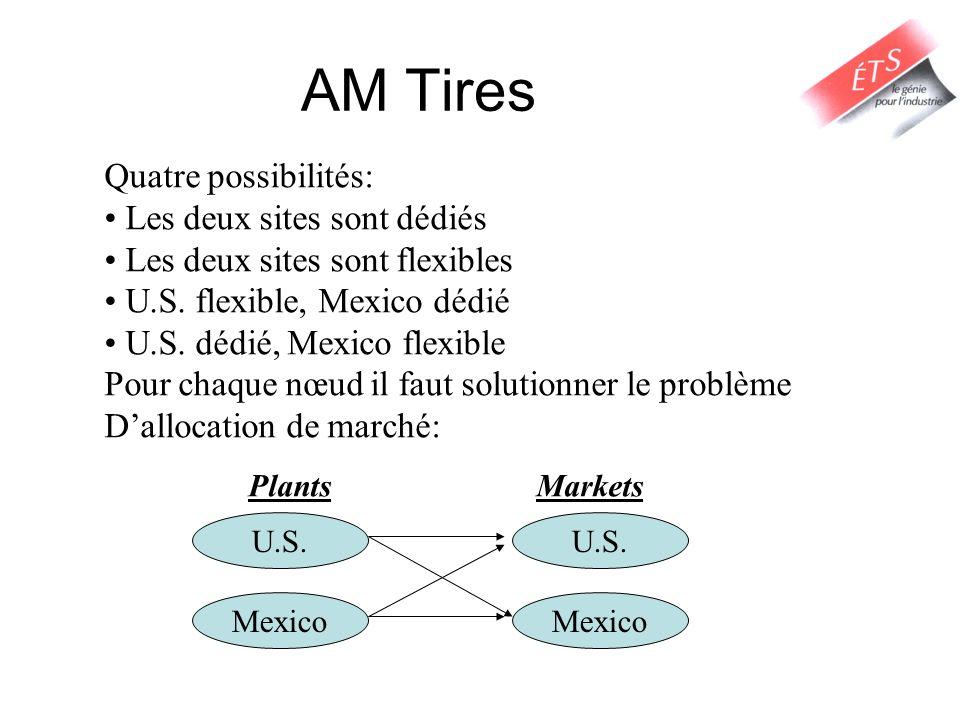 Quatre possibilités: Les deux sites sont dédiés Les deux sites sont flexibles U.S.