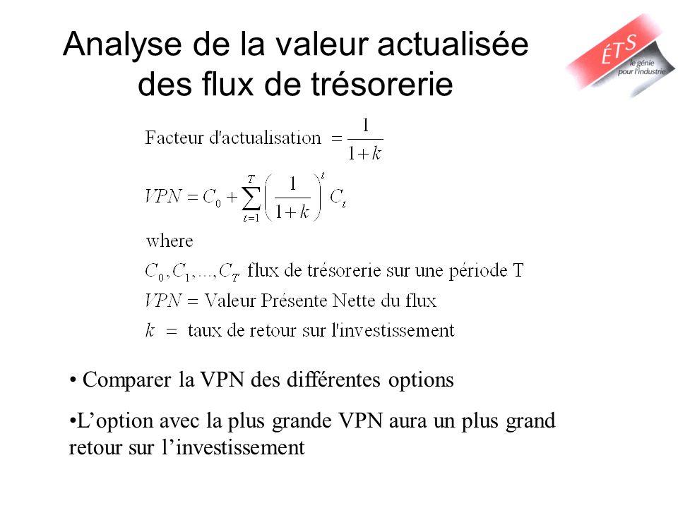 Analyse de la valeur actualisée des flux de trésorerie Comparer la VPN des différentes options Loption avec la plus grande VPN aura un plus grand retour sur linvestissement