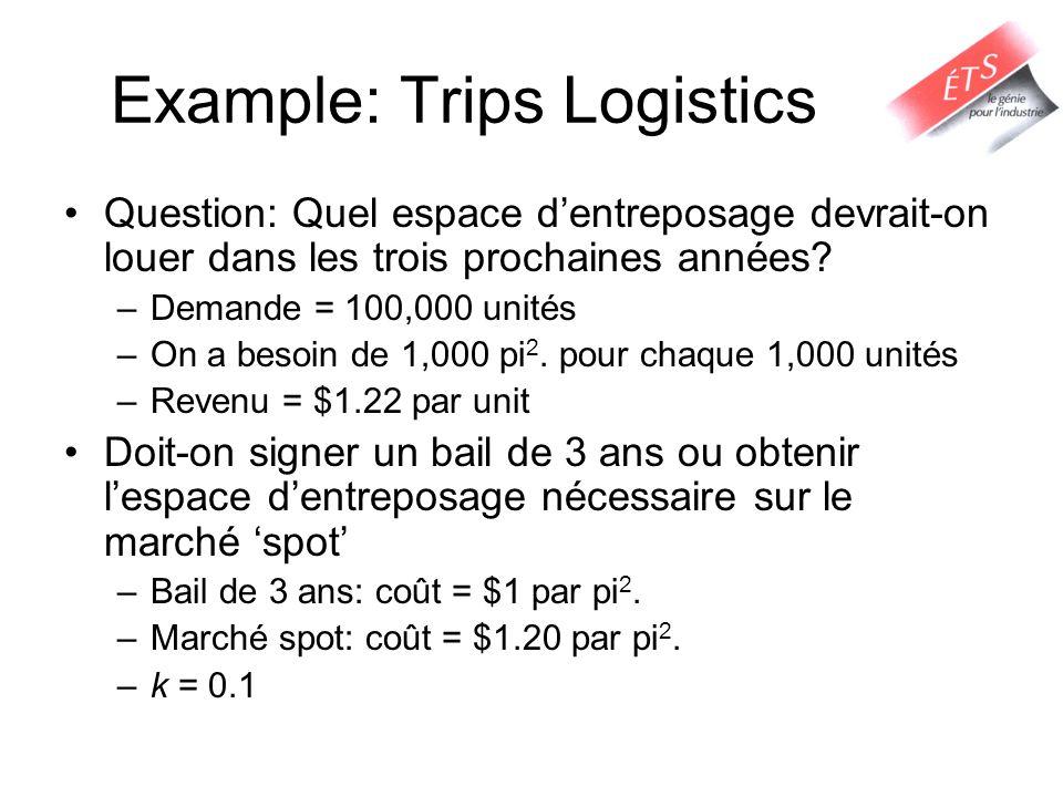 VPN : Trips Logistics Option I: Marché Spot: Profit Annuel Espéré = 100,000 x $1.22 – 100,000 x $1.20 = $2,000 Cash flow = $2,000 pour les 3 prochaines années