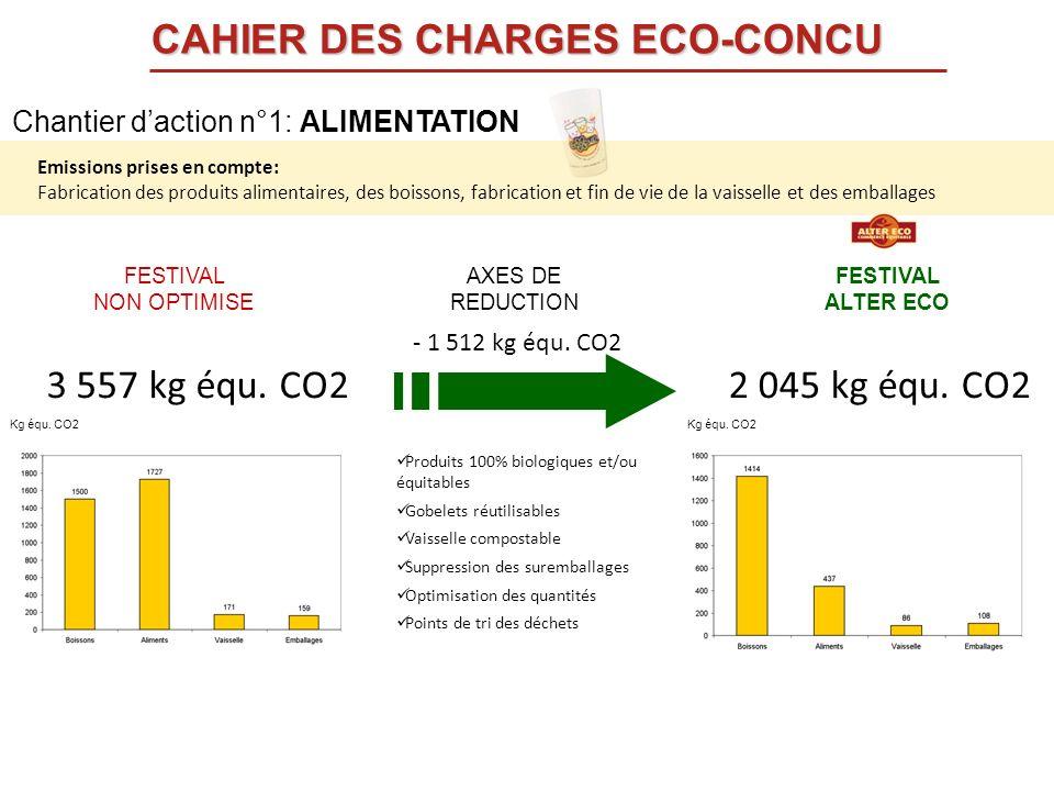 FESTIVAL NON OPTIMISE FESTIVAL ALTER ECO AXES DE REDUCTION Produits 100% biologiques et/ou équitables Gobelets réutilisables Vaisselle compostable Sup