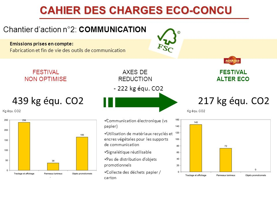 FESTIVAL NON OPTIMISE FESTIVAL ALTER ECO AXES DE REDUCTION Communication électronique (vs papier) Utilisation de matériaux recyclés et encres végétale