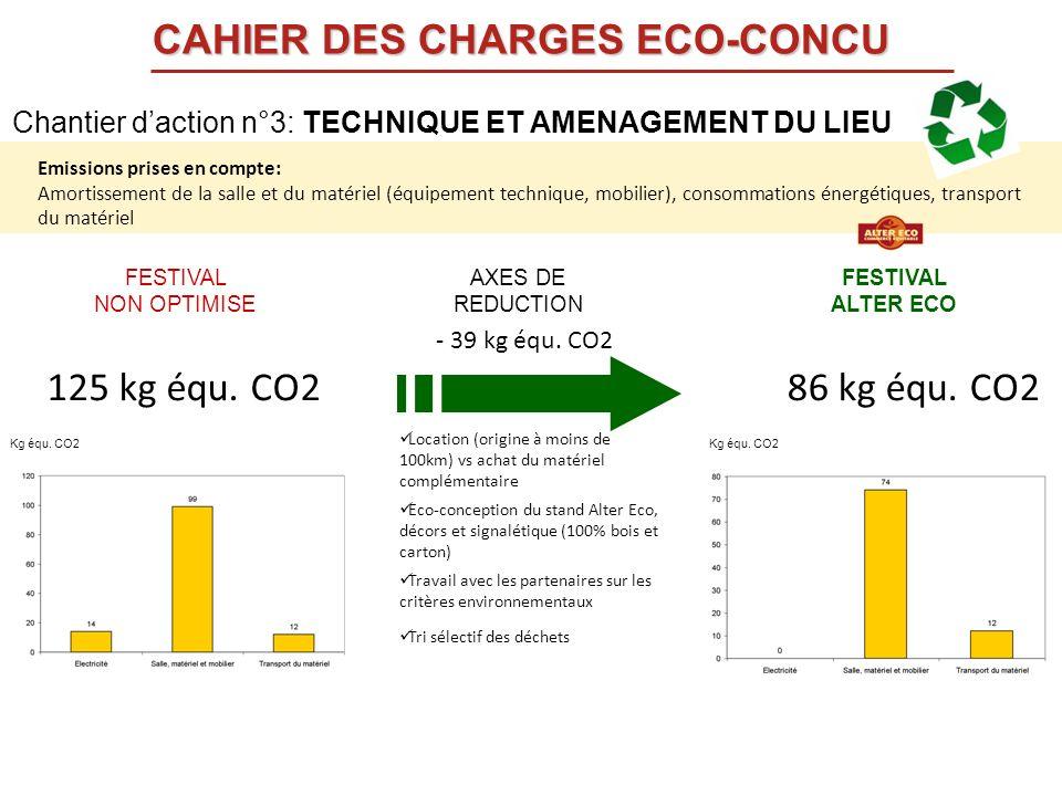 FESTIVAL NON OPTIMISE FESTIVAL ALTER ECO AXES DE REDUCTION Location (origine à moins de 100km) vs achat du matériel complémentaire Eco-conception du s