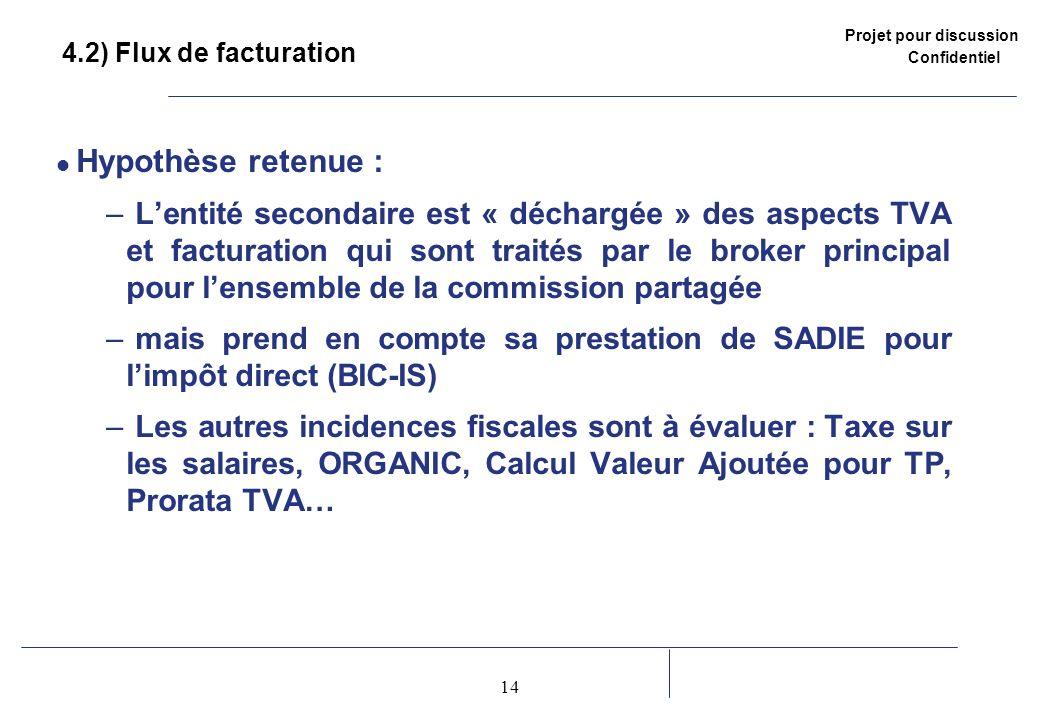 Projet pour discussion Confidentiel 14 2 4.2) Flux de facturation Hypothèse retenue : – Lentité secondaire est « déchargée » des aspects TVA et factur