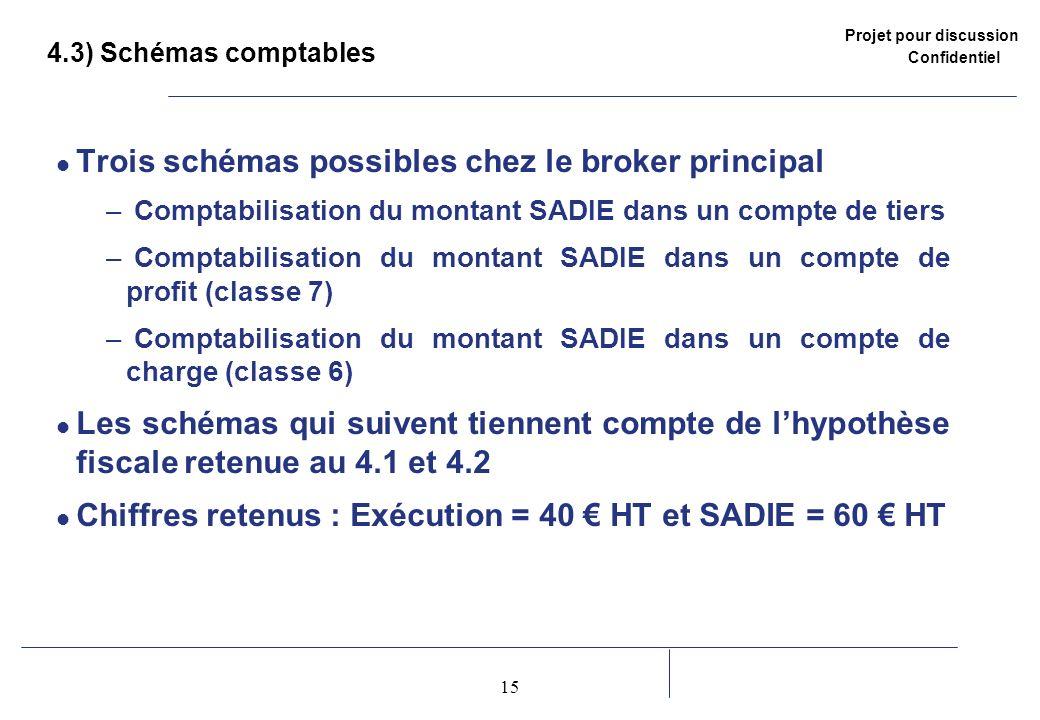 Projet pour discussion Confidentiel 15 2 4.3) Schémas comptables Trois schémas possibles chez le broker principal – Comptabilisation du montant SADIE