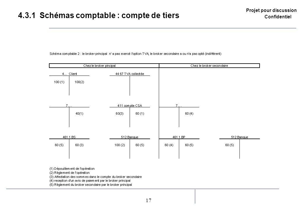 Projet pour discussion Confidentiel 17 2 4.3.1 Schémas comptable : compte de tiers